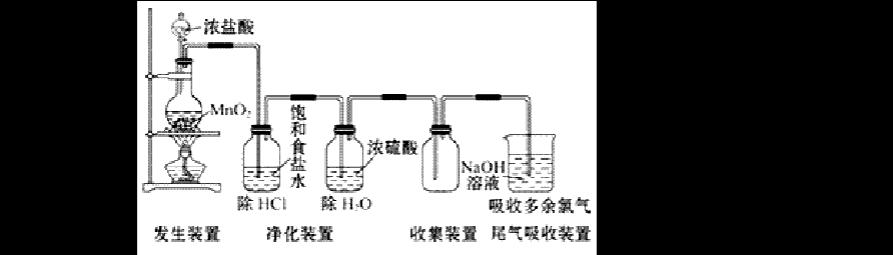 高一化学实验装置图总结