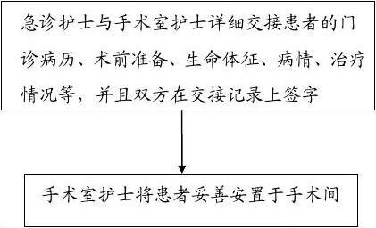 手术室患者交接流程_2.1.3患者转科交接流程图_文档下载