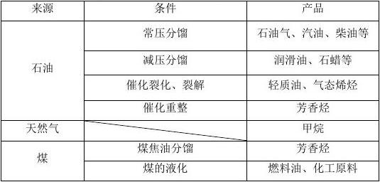 高二化学学案 2.1 脂肪烃 第2课时 炔烃 脂肪烃的来源及应用