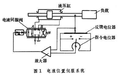 电液伺服系统
