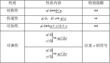 2019届高考数学大一轮总复习冲刺第七章不等式7.1不等式的性质与一元二次不等式精品学案理北师大版