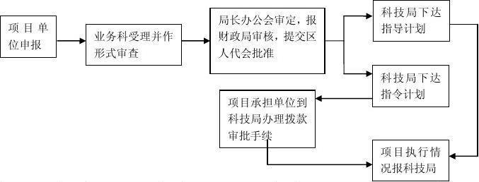 科技局科技计划项目管理业务流程图