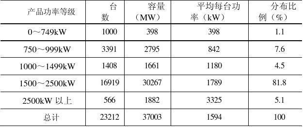 2009-2010中国风电报告二