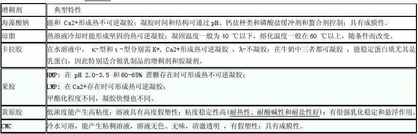 食品添加剂复习资料整理(新)