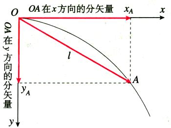 曲线运动图片