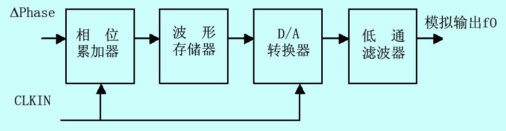 基于dds的信号发生器的设计与开发图片