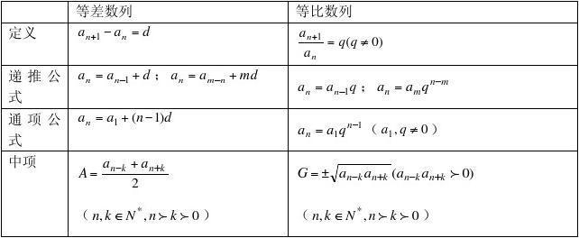 高中数学第三章文档知识点总结_word数列在高中化学碳酸氢盐图片