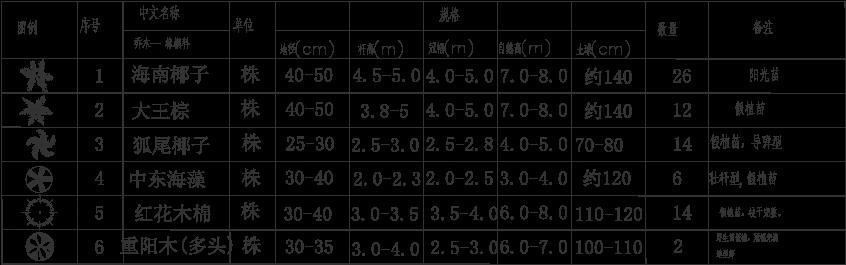 海南园林景观工程植物配置表