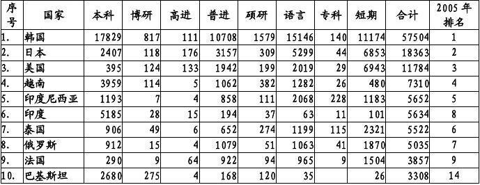 2000年全国来华留学生统计 - 中国高等教育学