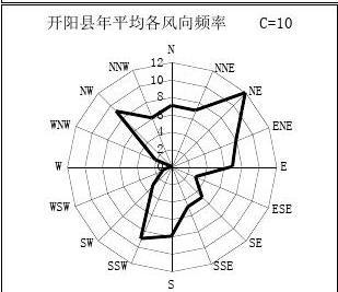 贵州省风玫瑰图大全