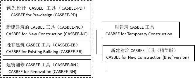 casbee简介整理版