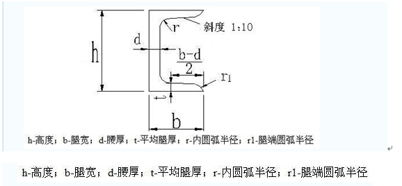 u型钢尺寸_U型槽钢规格表_word文档在线阅读与下载_无忧文档