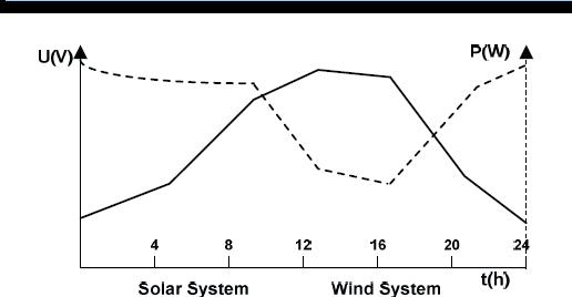风光互补发电系统设计