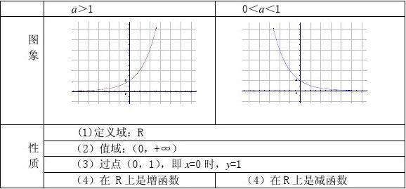 高一数学《2.2.2对数函数及其性质(一)》