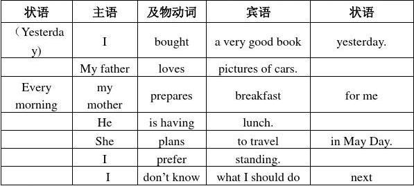 数学英语简单句基本老师及句子成分初中喜欢类型初中女图片