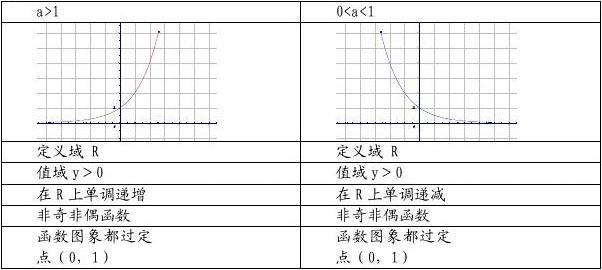 指数对数幂函数知识点总结