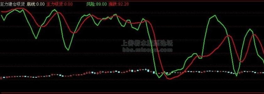 【股票指标公式下载】-【通达信】主力建仓吸货(主力吸货、吸筹)