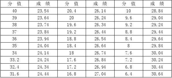 奉化市初中特长生田径升高中体育专业考试v初中几个有高中双城市图片