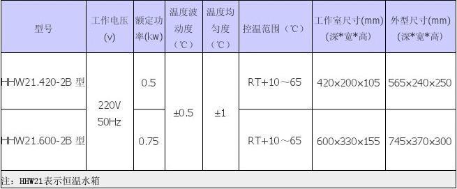 精密恒温水箱HHW21