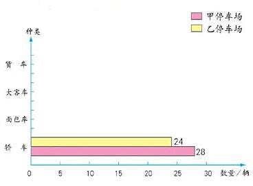 第二课 横向复式条形统计图图片
