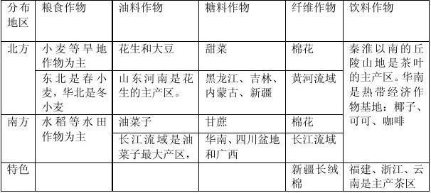 八年级地理下册知识点总结(湘教版)
