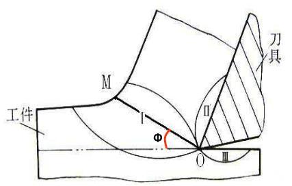 切屑形成机理: 实验证明:切屑的形成过程是切削层受到刀具前刀面的