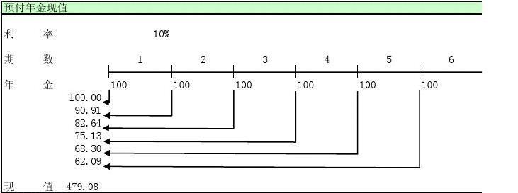 18.6-7预付年金终值和现值的计算过程