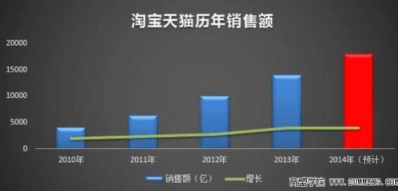 分析历年双十一数据 2014年双十一销售额预测图片