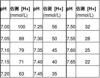 动脉血气分析六步法