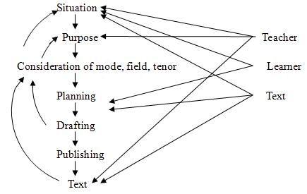 过程体裁教学法