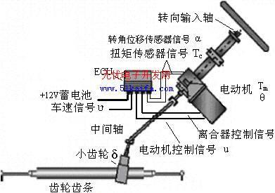 电动助力转向器论+�_车电动助力转向系统电控单元的研究待研究_word文档在线阅读与