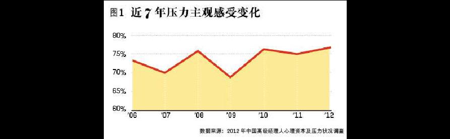 2012年度的中国高级经理人心理资本与压力现状调查