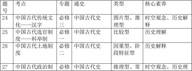 刘建荣:高考学科核心素养立意时代正式到来--全