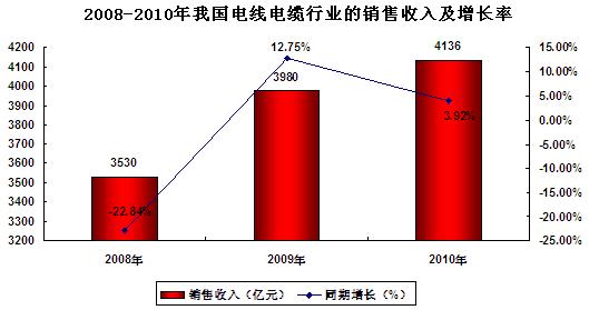 2011-2015年中国电线电缆行业深度调研及前景预测分析报告