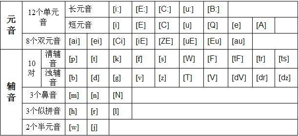 英语音标表_语国际音标的发音要领