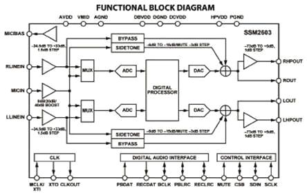 SSM2603的立体声数字音频CODEC