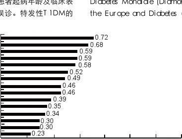 中国1型糖尿病诊治指南_节选 1月
