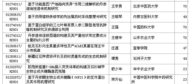 """2012年国家自然科学基金""""中药学科类""""中标项目清单"""