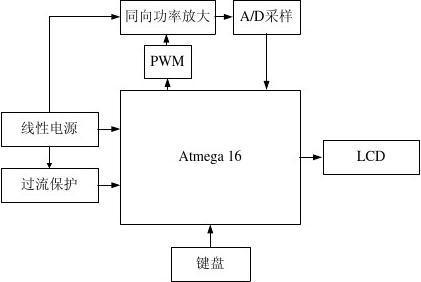 数控直流电压源(设计报告)