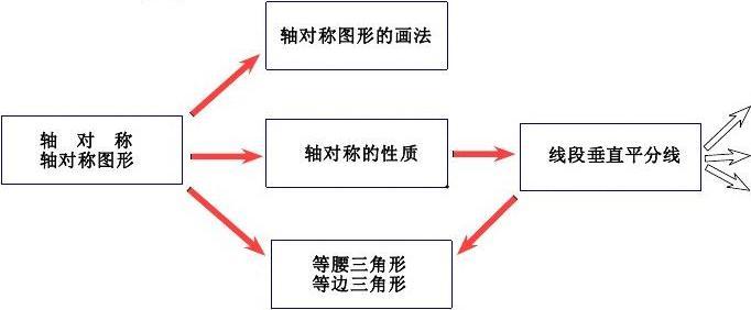 轴对称题型举例