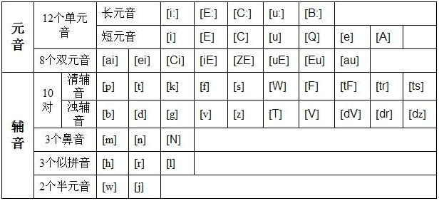 48个英语国际音标表,新旧音标对照表及音标发音规则细解 英语国际图片