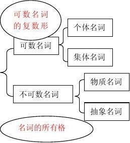 讲义口诀语法学趣味初中的藤县有哪些初中图片