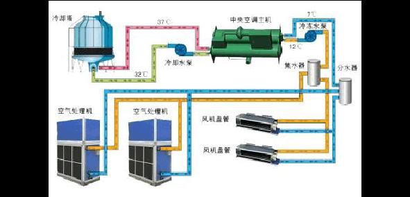 空调制热: 系统通过电动四通阀的转换,将经过压缩机压缩的图片