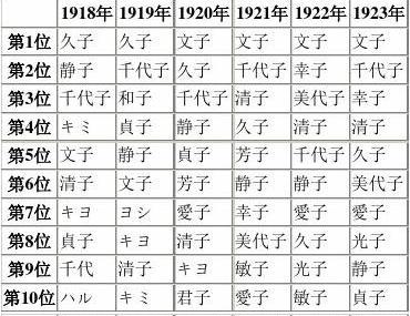日本名字_日本女性名字_word文档在线阅读与下载_无忧文档