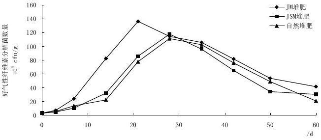 微生态调节剂对猪粪堆肥过程中微生物生理群的影响