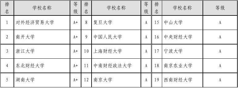 全国研究生专业排名(详细重点版)
