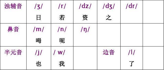 英语国际音标表与读音规则表word版图片