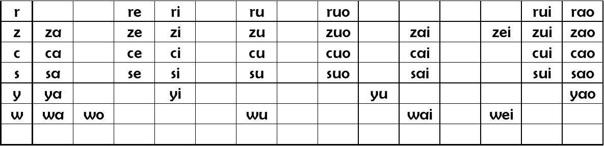 小学一年级汉语拼音常用音节表图片