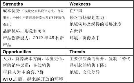 Strengths and weaknesses ikea