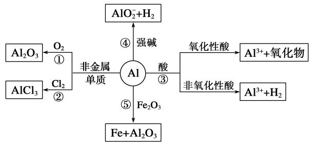 (新课标)2015届高考化学大一轮复习讲义 第三章 第2讲 铝及其重要化合物导学案